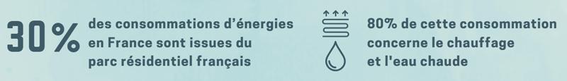 Chiffres sur la consommation d'énergie