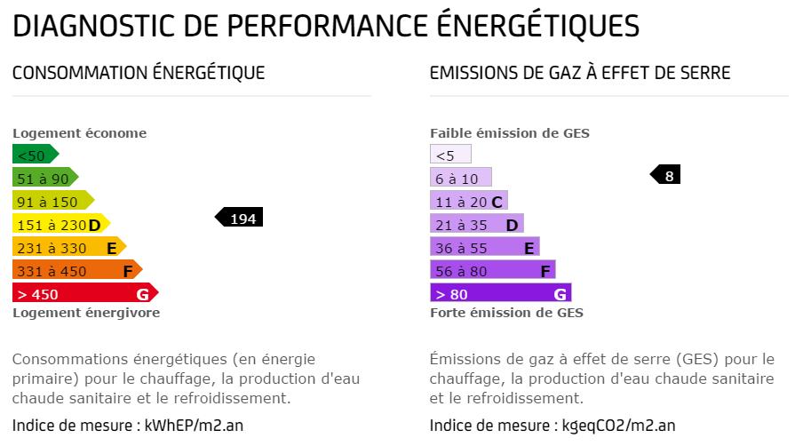 Informations obligatoire pour louer du diagnostic immobilier performance énergétique
